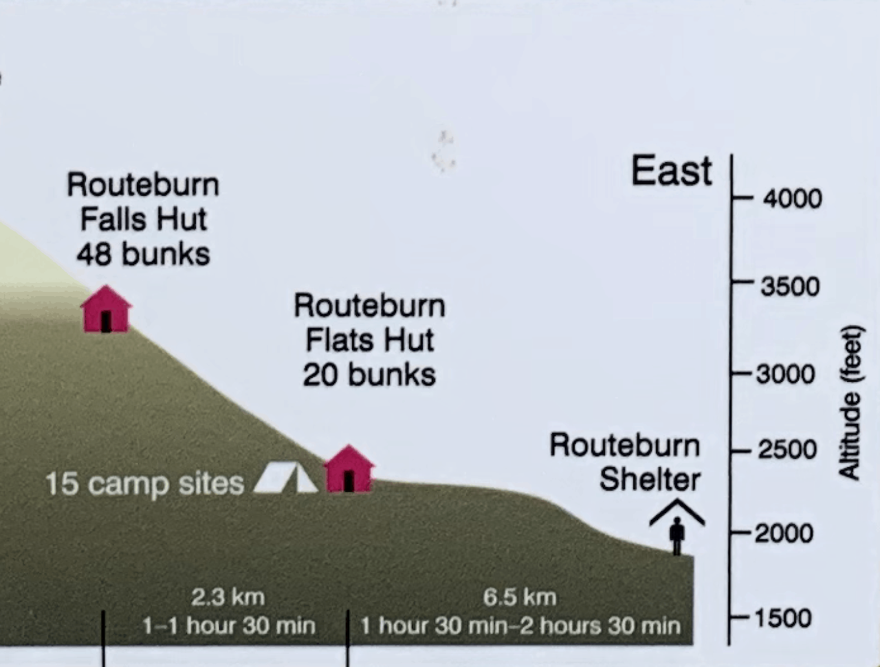 Routeburn Track Elevation