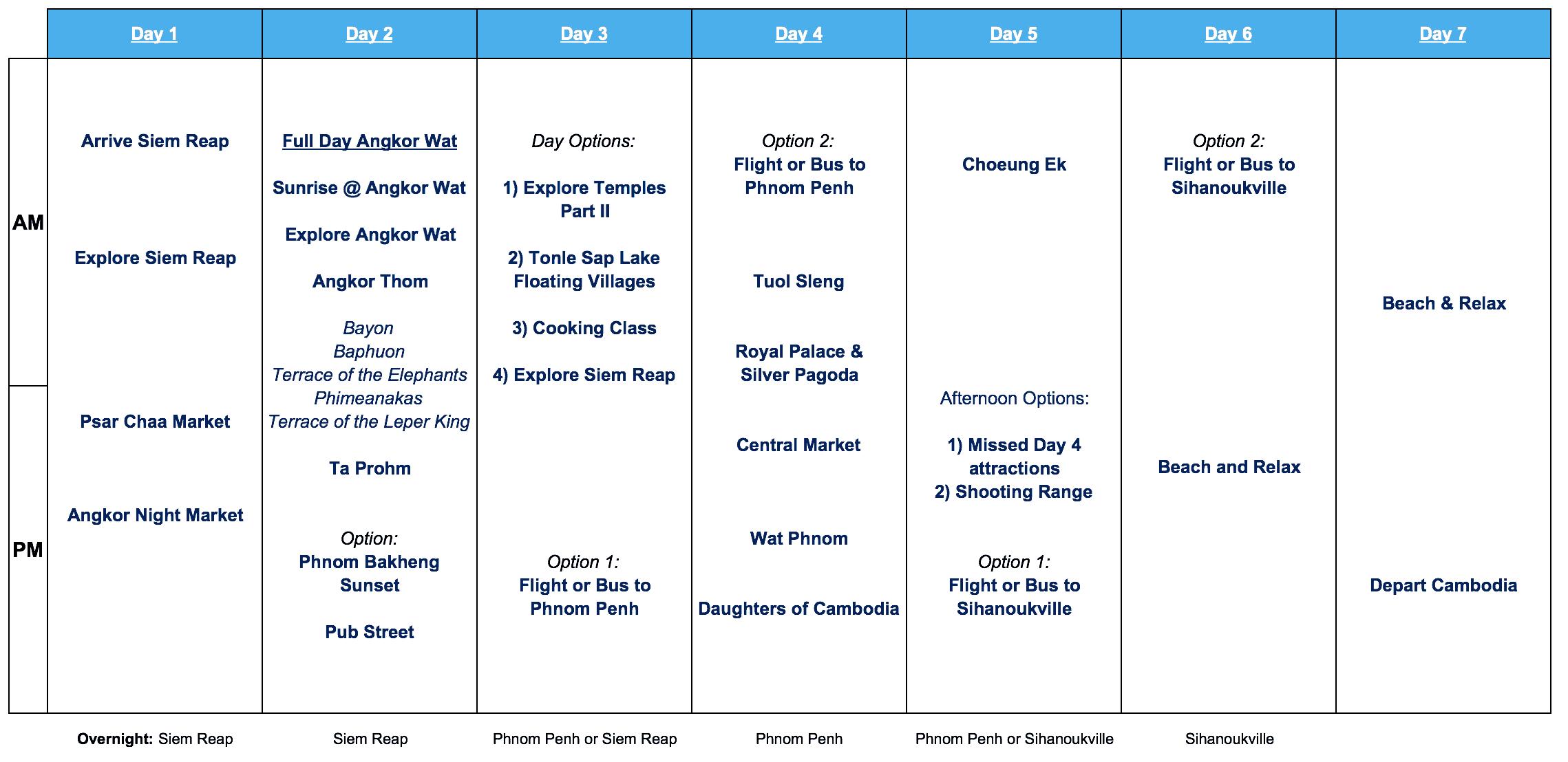 Cambodia 7 Day Itinerary
