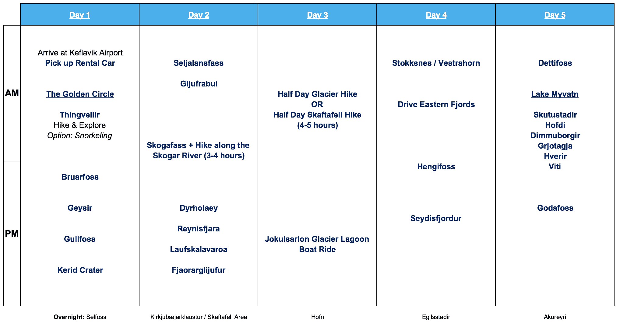 Iceland 10 Day Itinerary #1