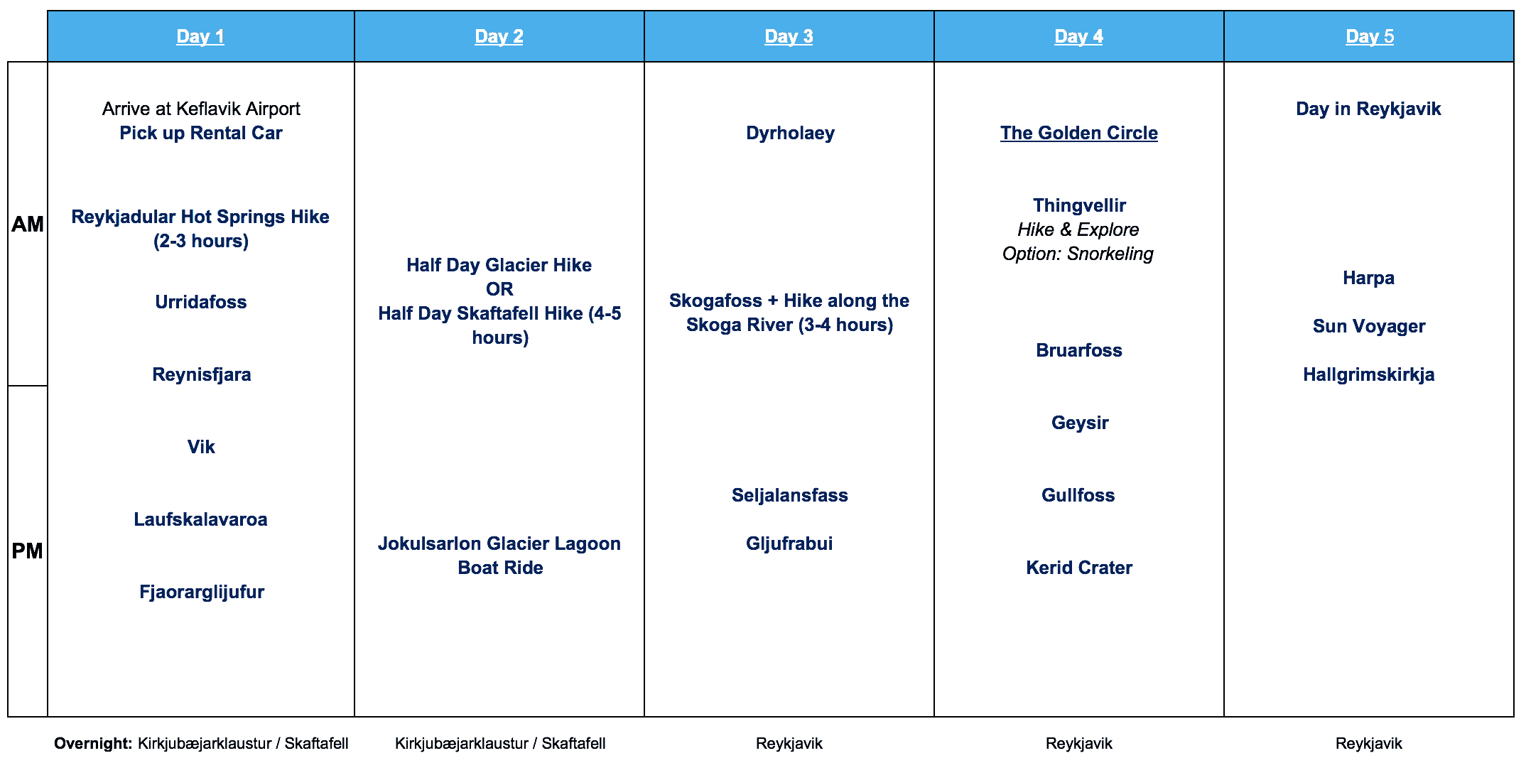 Iceland 5 Day Itinerary