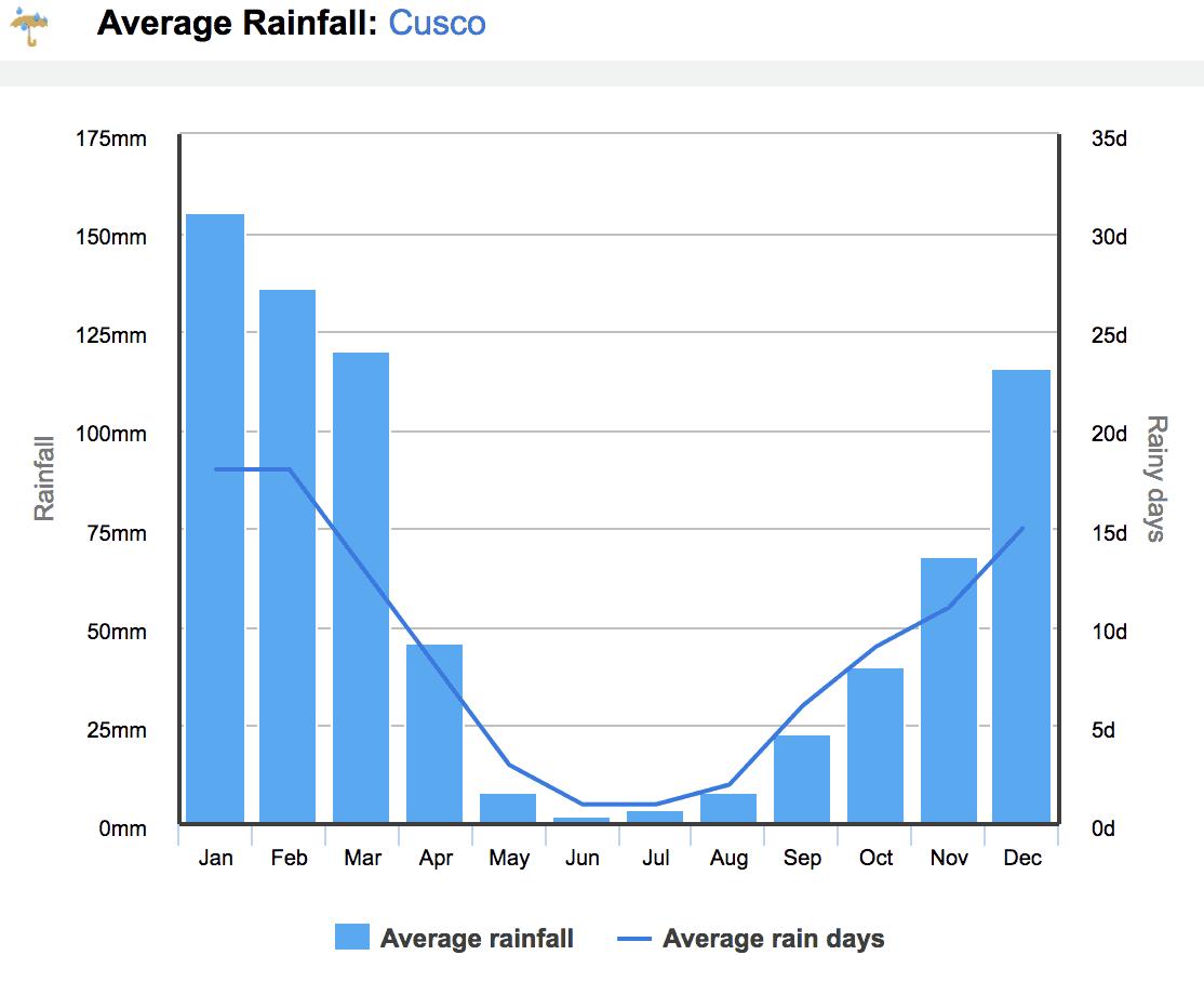 Peru Rainfall