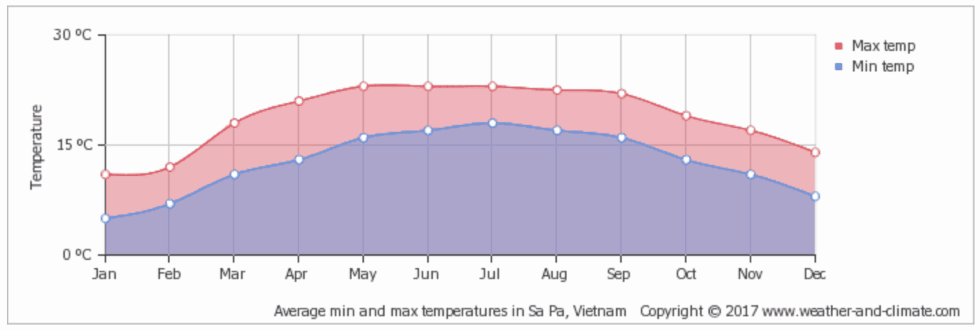 Sapa Temperature