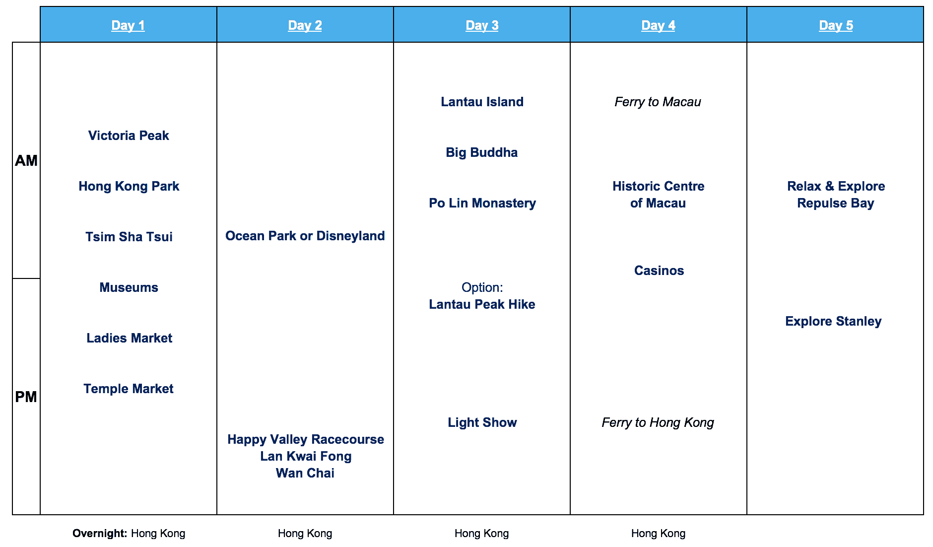 Hong Kong 5 Day Itinerary