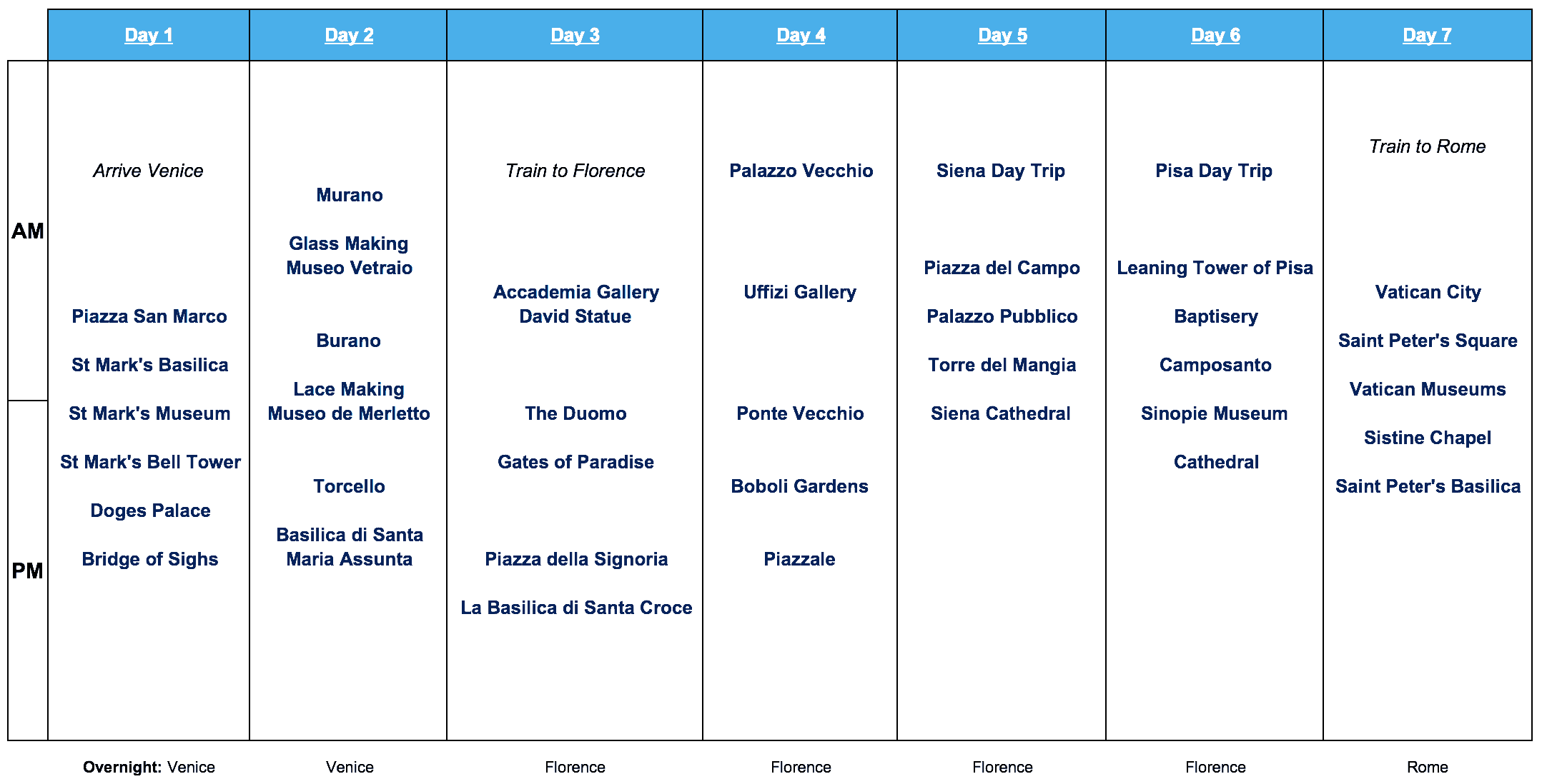 Italy 14 Day Itinerary #1