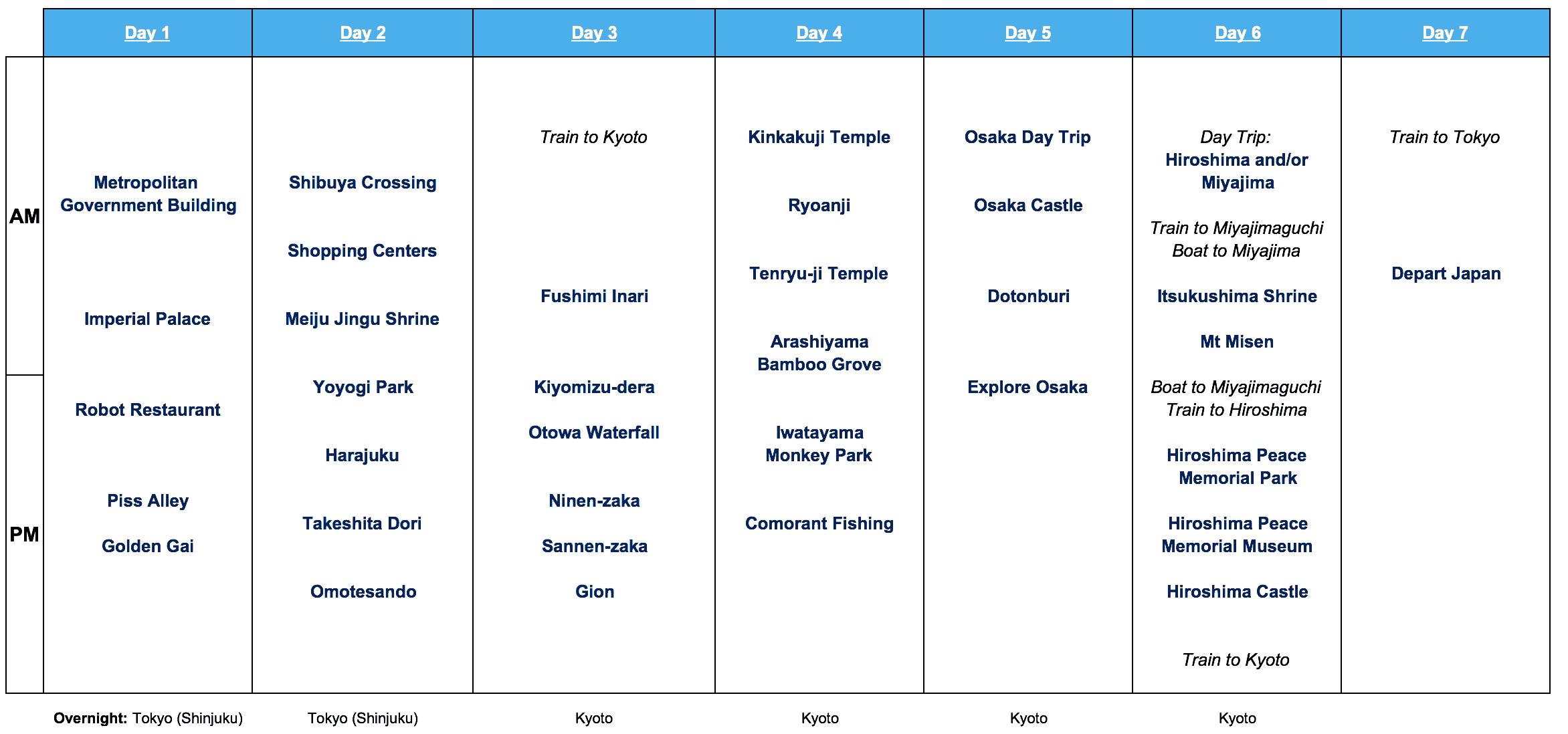 Japan 7 Day Itinerary