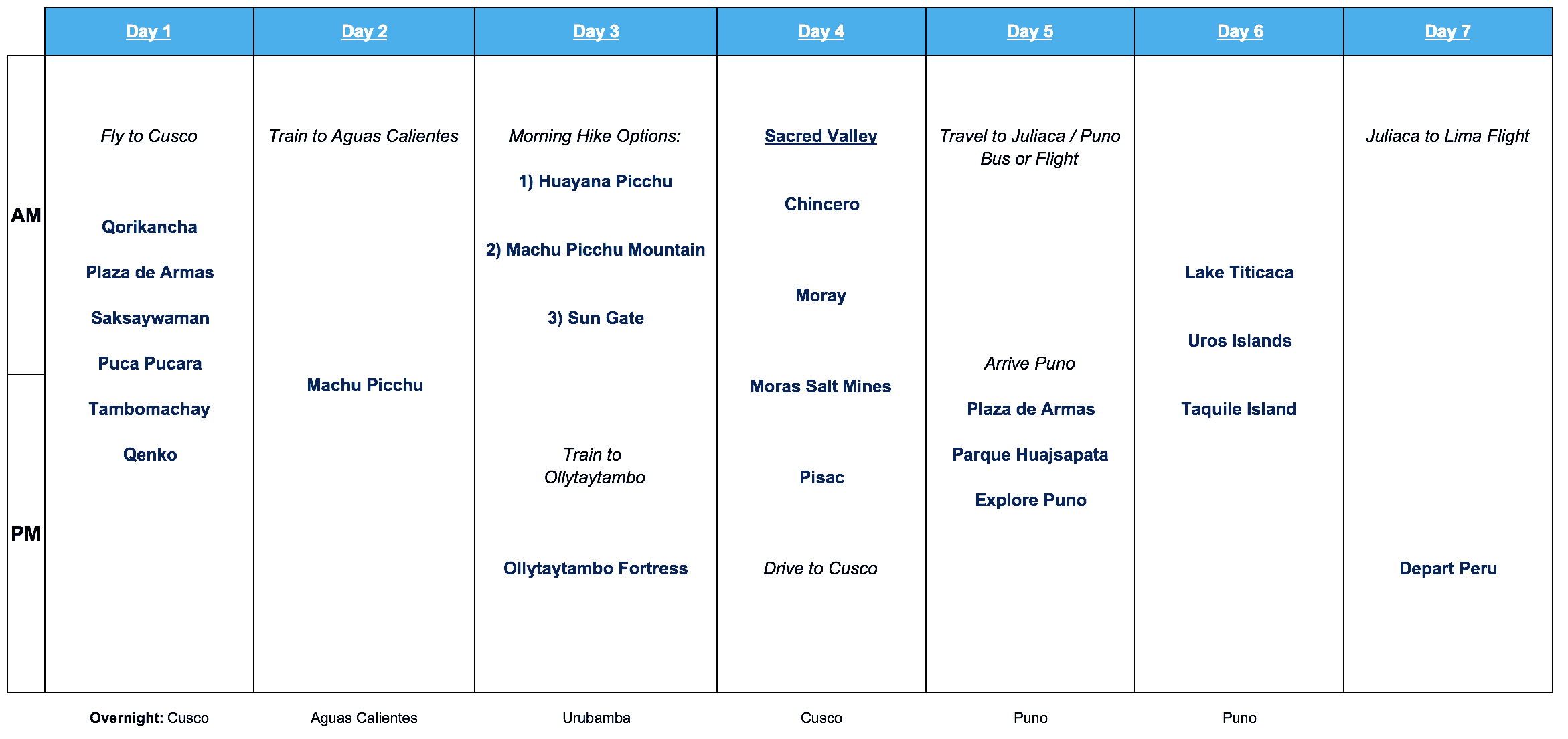 Peru 7 Day Itinerary