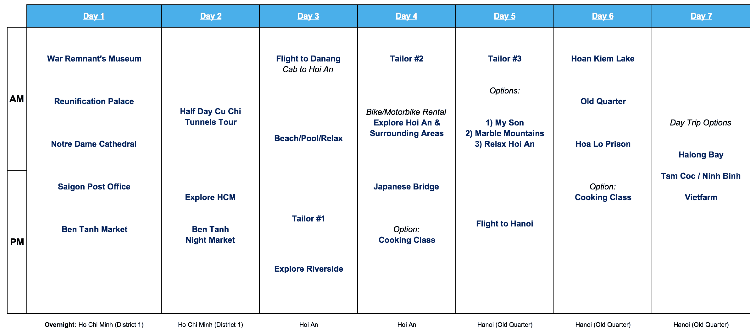 Vietnam 7 Day Itinerary