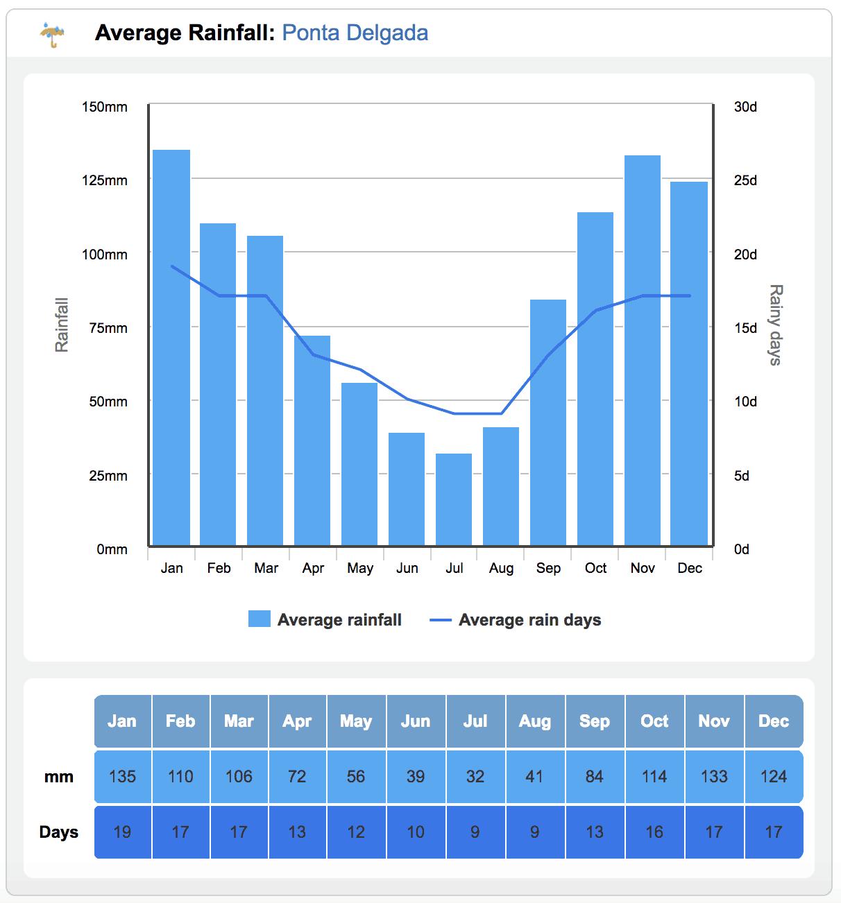 Average Rainfall Azores
