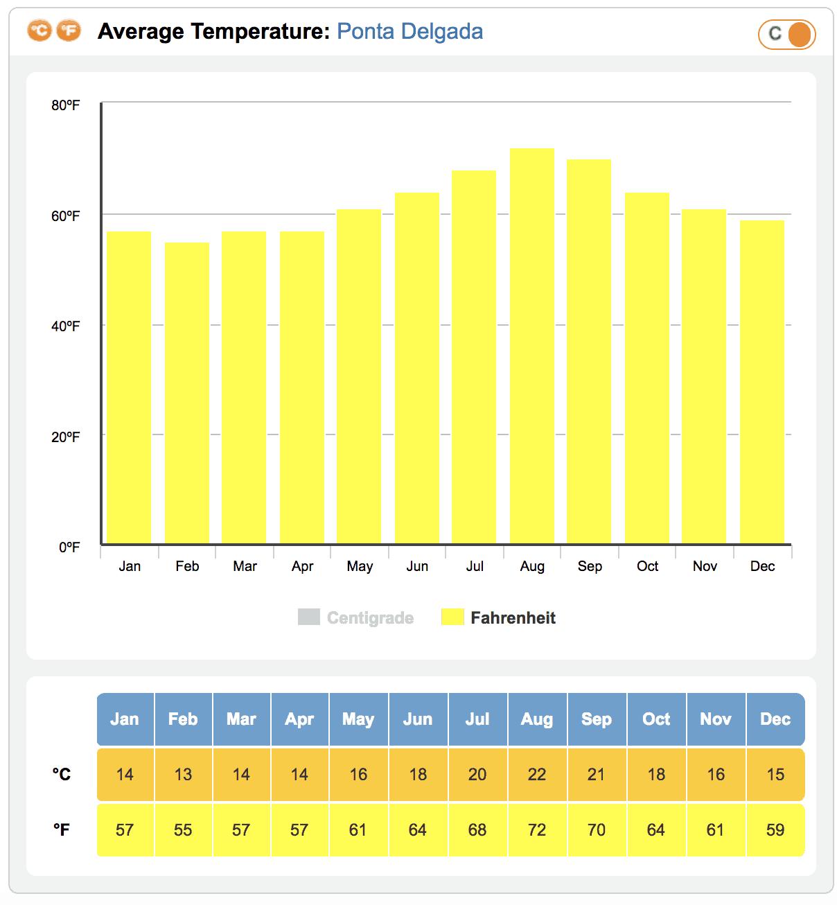 Average Temperature Azores