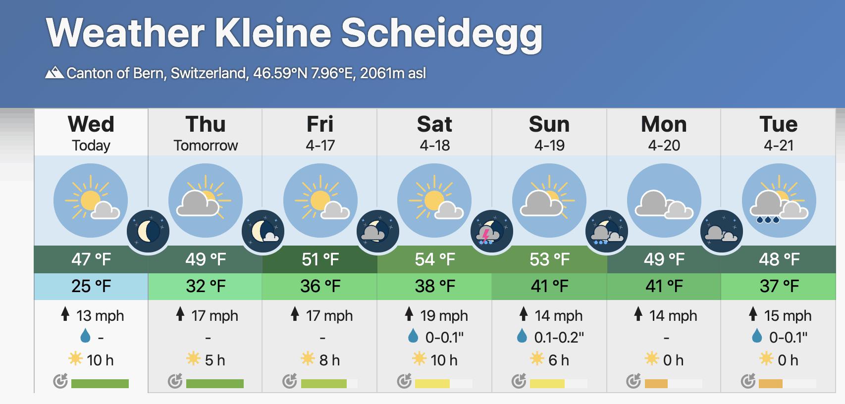 Kleine Scheidegg Weather
