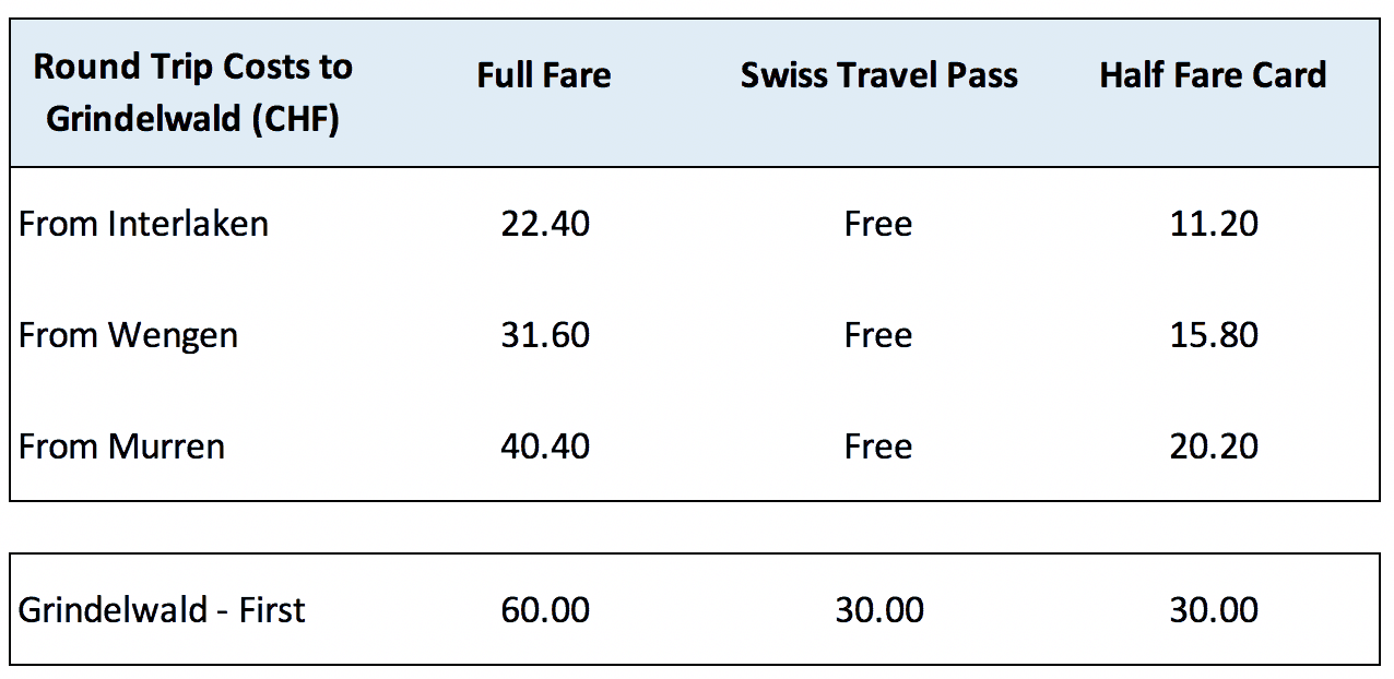 Train Prices Grindelwald First