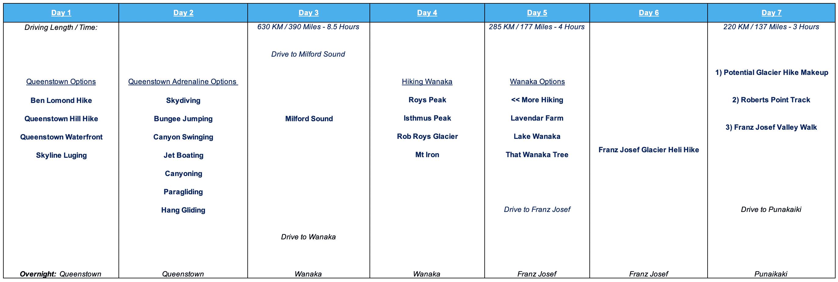 New Zealand South Island Itinerary 1