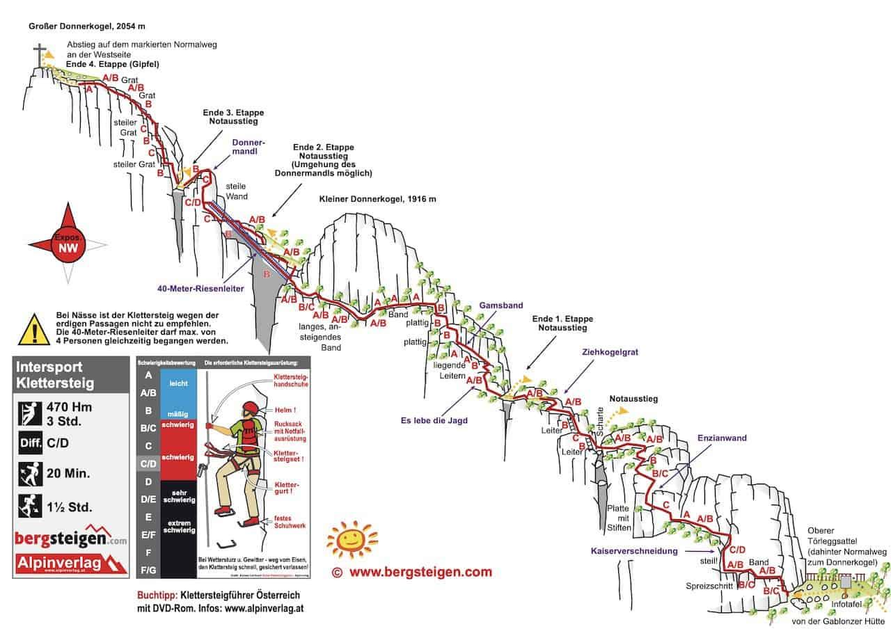 Klettersteig Donnerkogel Map