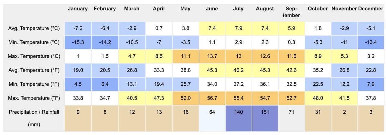 Dingboche Weather by Month