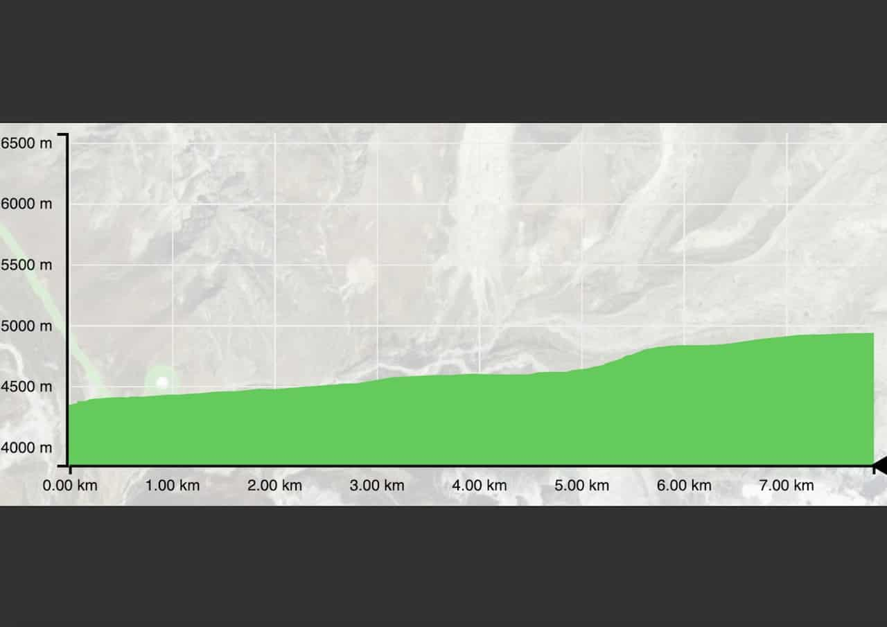 Dingboche to Lobuche Elevation Profile