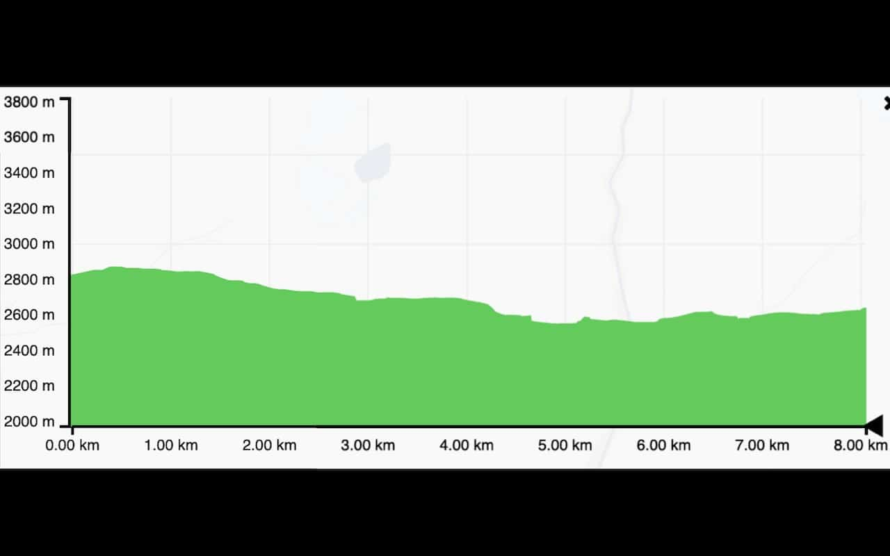 Lukla to Phakding Elevation Profile