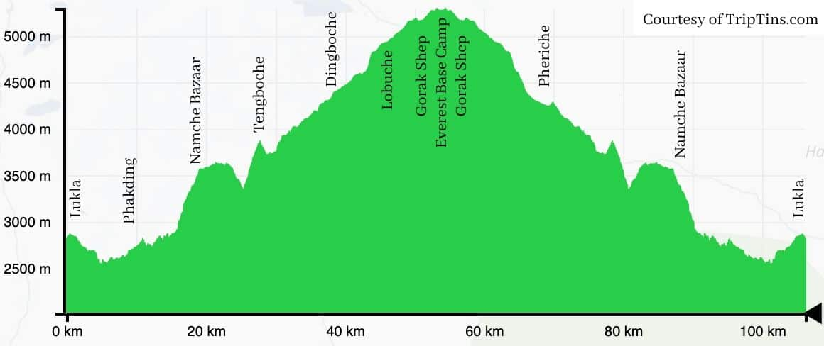 Mount Everest Base Camp Trek Elevation Profile