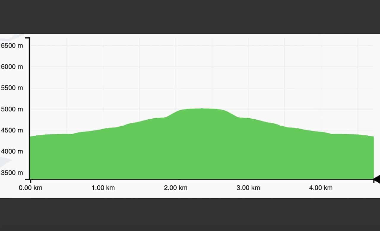 Nangkartshang Peak Elevation Profile