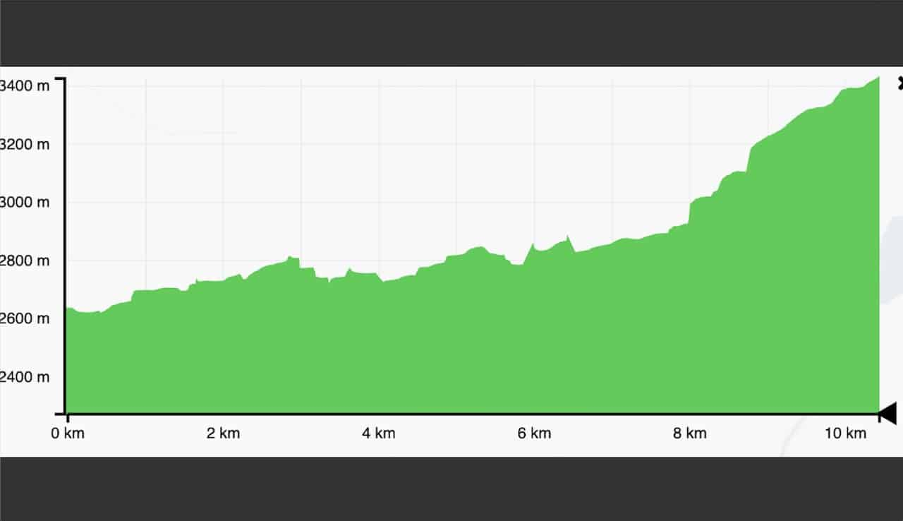 Phakding to Namche Bazaar Elevation Profile