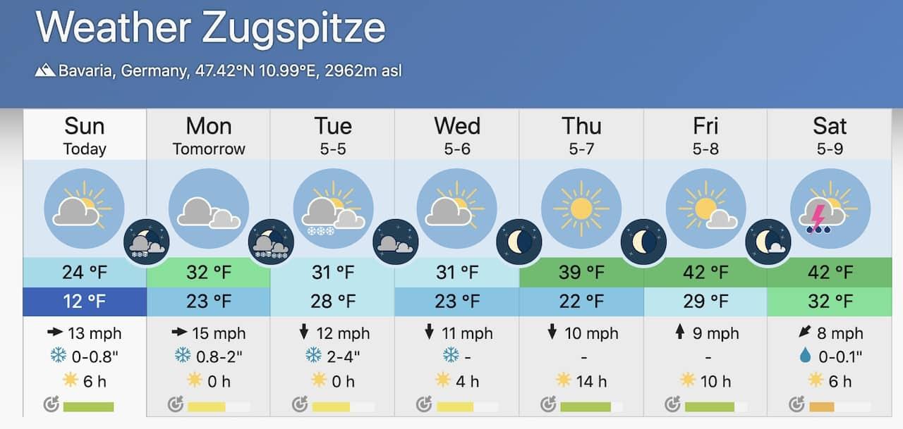 Zugspitze Weather