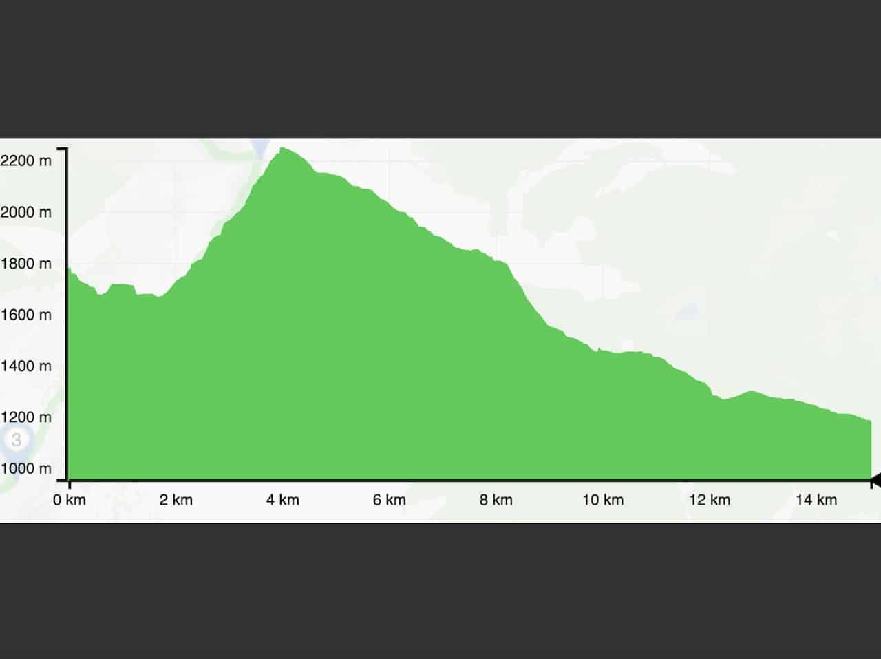 Kleine Reibn Elevation Profile