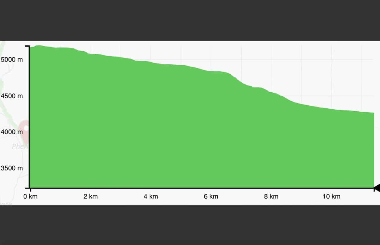 Gorak Shep to Pheriche Elevation Profile