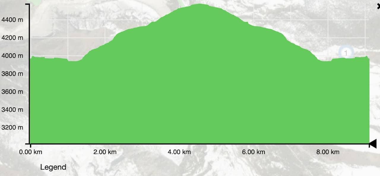Pangboche to Ama Dablam Base Camp Elevation Profile