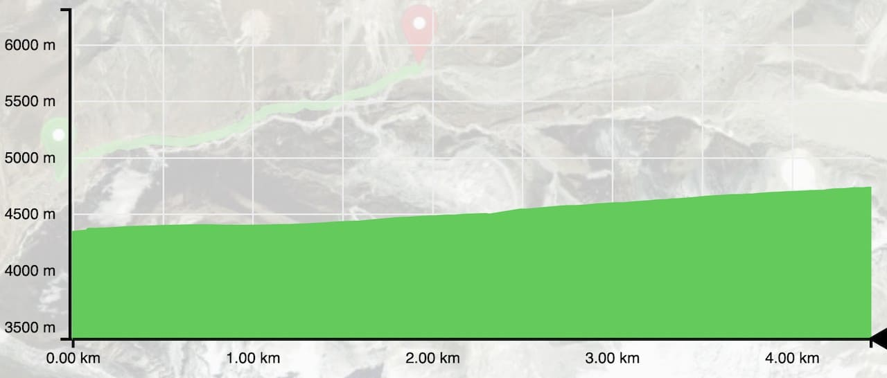 Dingboche to Chukhung Elevation Profile