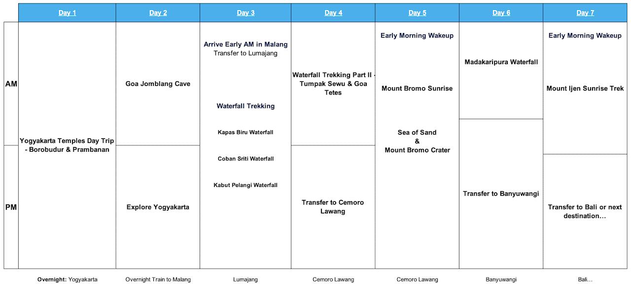 Java Itinerary 7 Days