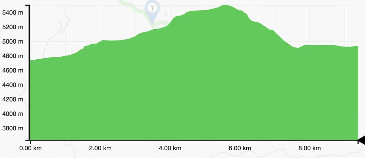 Kongma La Pass Elevation Profile