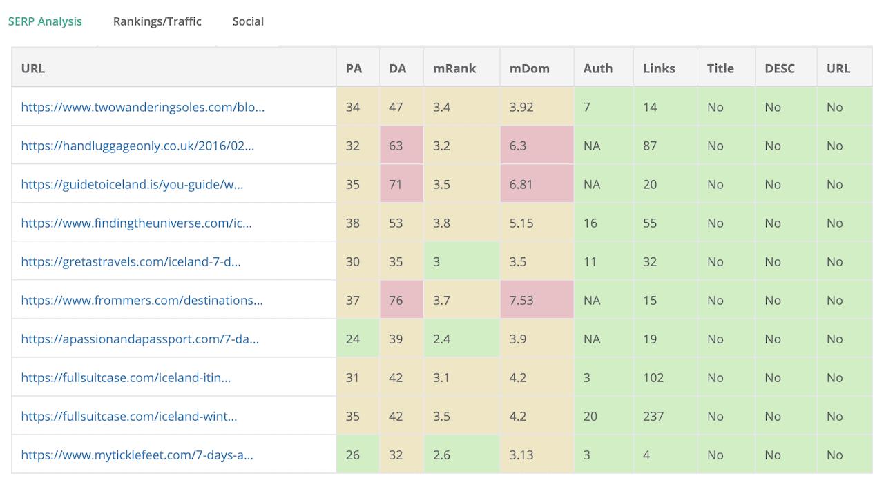 KeySearch Top Ranking Websites