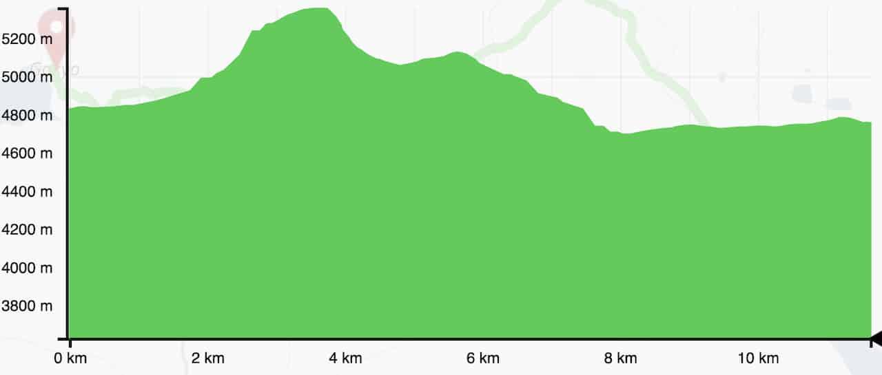 Cho La Pass Elevation Gain Profile