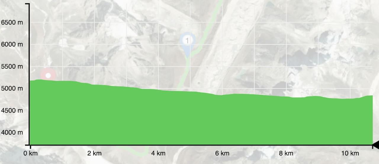 Gorak Shep to Dzongla Elevation Profile