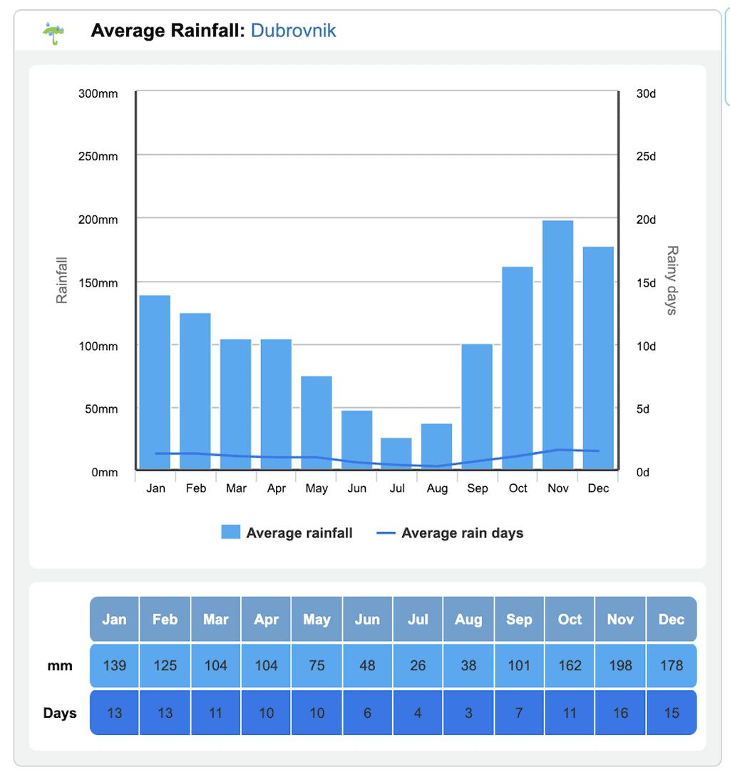 Croatia Rainfall by Month