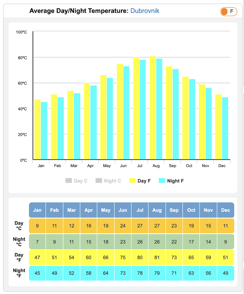 Croatia Temperature by Month